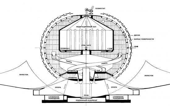 Вертикальное сечение Матримандира и двух рядов его двенадцати «Лепестков»